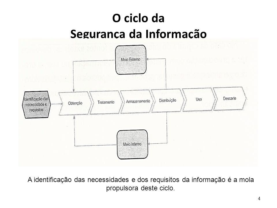 O que é Segurança da Informação Ela se aplica à todos os aspectos de proteção e armazenamento de informações e dados, em qualquer forma.