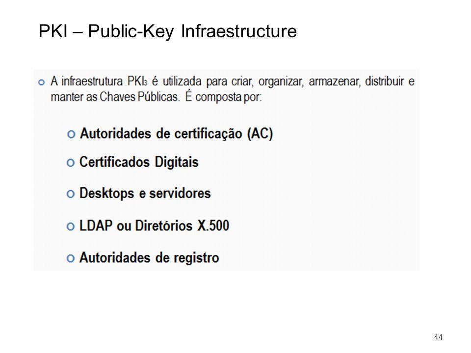 44 PKI – Public-Key Infraestructure