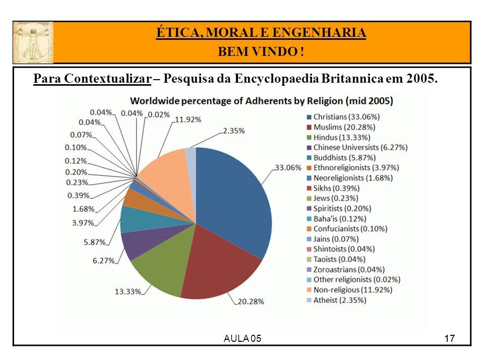 AULA 05 17 Para Contextualizar – Pesquisa da Encyclopaedia Britannica em 2005. 17 ÉTICA, MORAL E ENGENHARIA BEM VINDO !