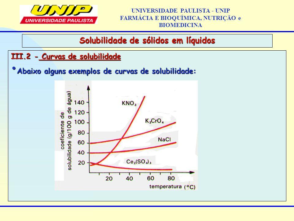 III.2 - Curvas de solubilidade Abaixo alguns exemplos de curvas de solubilidade: Abaixo alguns exemplos de curvas de solubilidade: Solubilidade de sól