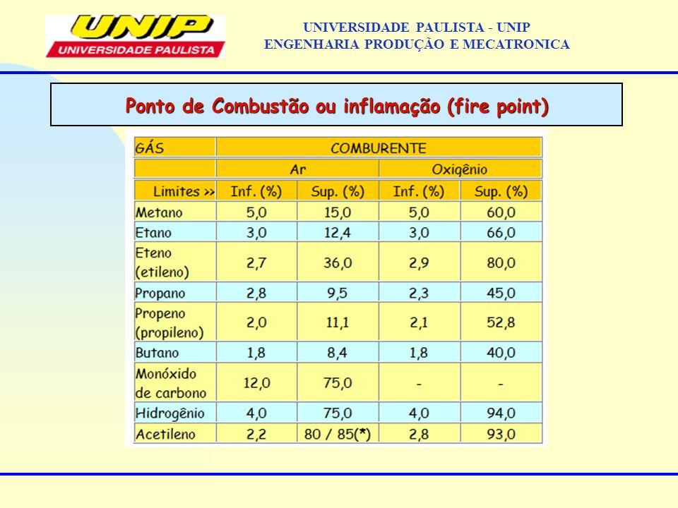Ponto de Combustão ou inflamação (fire point) UNIVERSIDADE PAULISTA - UNIP ENGENHARIA PRODUÇÃO E MECATRONICA