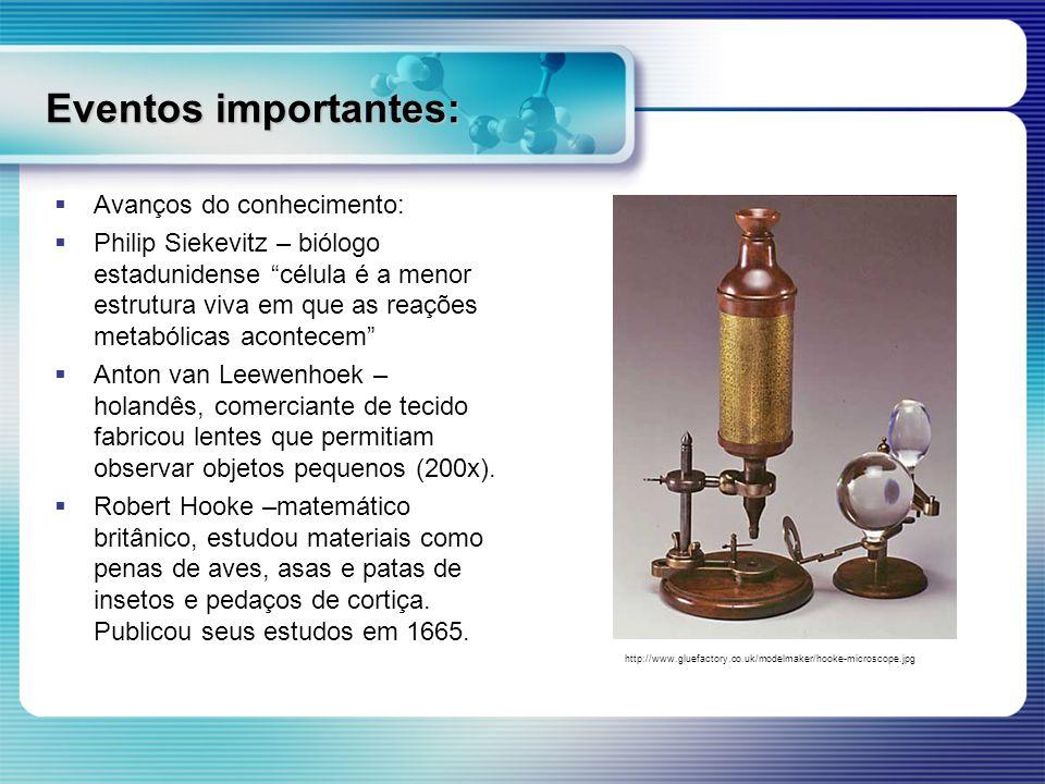Eventos importantes: 1595 1595 – Hans e Zacharias Jesen empregaram duas lentes para oferecer um aumento maior do que uma lente isolada.