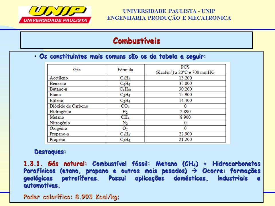 Os constituintes mais comuns são os da tabela a seguir: Os constituintes mais comuns são os da tabela a seguir:Destaques: 1.3.1. Gás natural: Combustí