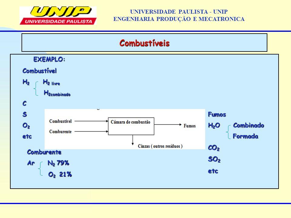 EXEMPLO: Combustíveis UNIVERSIDADE PAULISTA - UNIP ENGENHARIA PRODUÇÃO E MECATRONICACombustível H 2 H 2 livre H 2combinado H 2combinadoCS O 2 etc Comb