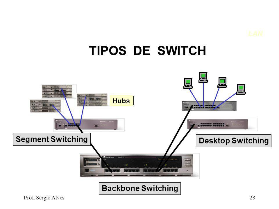 Prof. Sérgio Alves23 Hubs Segment Switching Desktop Switching Backbone Switching TIPOS DE SWITCH LAN