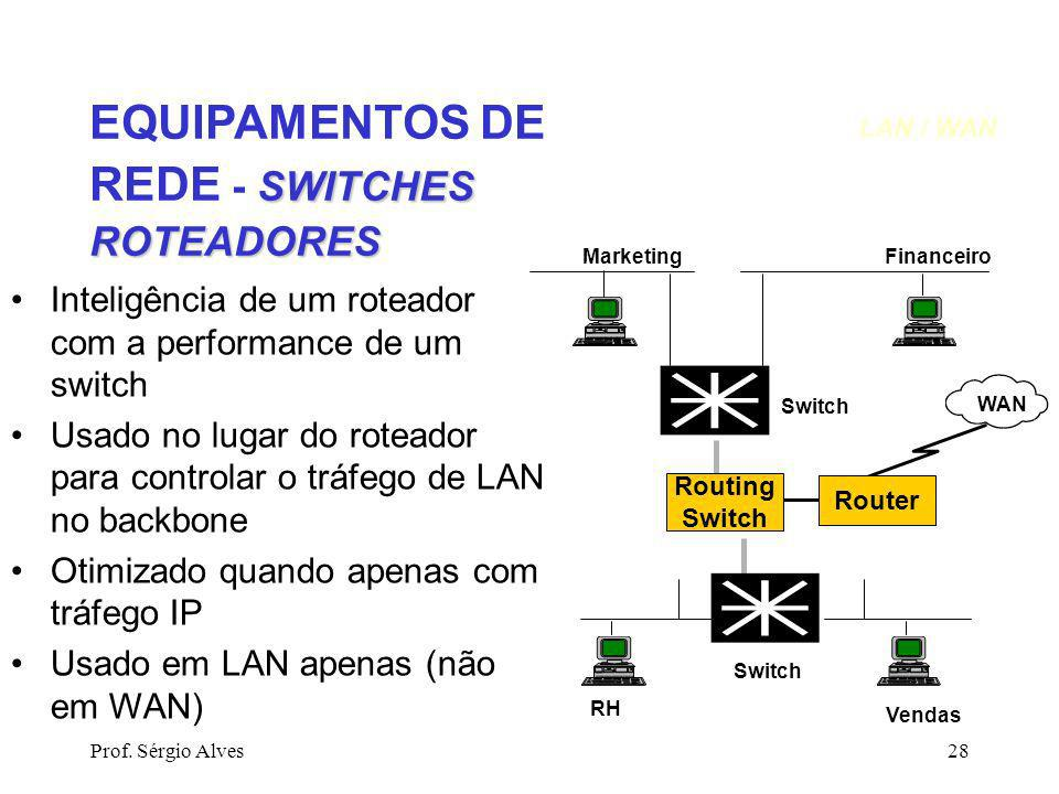 Prof. Sérgio Alves28 SWITCHES ROTEADORES EQUIPAMENTOS DE REDE - SWITCHES ROTEADORES MarketingFinanceiro RH Vendas Switch Routing Switch Router WAN Int