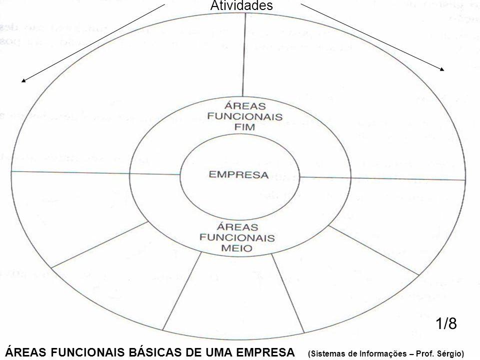 ÁREAS FUNCIONAIS BÁSICAS DE UMA EMPRESA (Sistemas de Informações – Prof. Sérgio) 1/8 Atividades