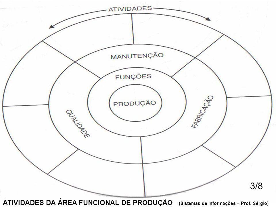 ATIVIDADES DA ÁREA FUNCIONAL DE PRODUÇÃO (Sistemas de Informações – Prof. Sérgio) 3/8