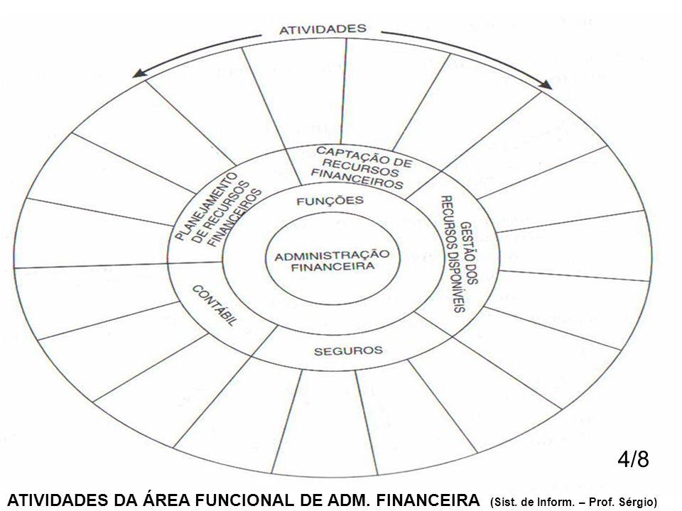 ATIVIDADES DA ÁREA FUNCIONAL DE ADM. FINANCEIRA (Sist. de Inform. – Prof. Sérgio) 4/8