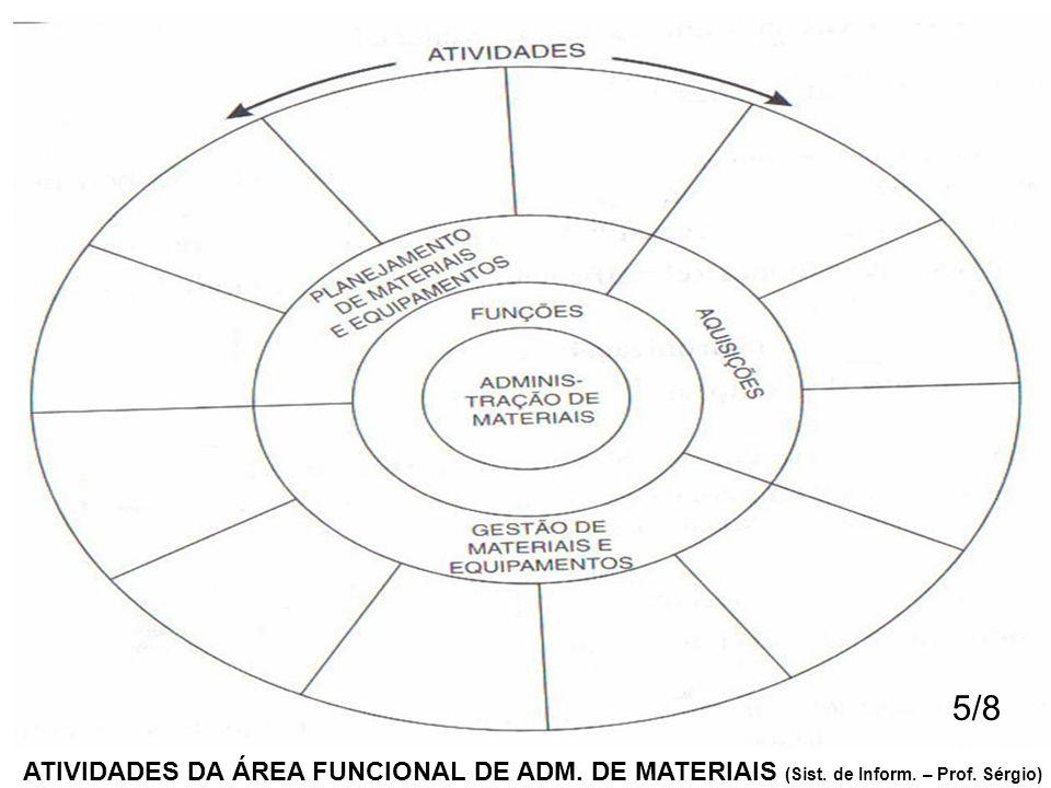 ATIVIDADES DA ÁREA FUNCIONAL DE ADM. DE MATERIAIS (Sist. de Inform. – Prof. Sérgio) 5/8