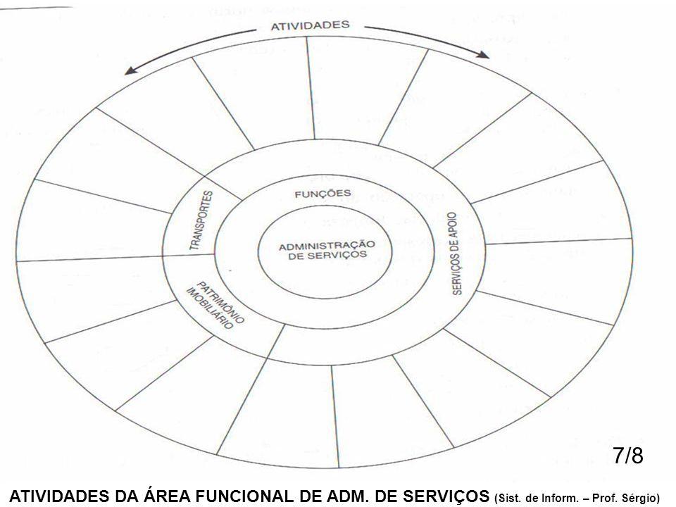 ATIVIDADES DA ÁREA FUNCIONAL DE ADM. DE SERVIÇOS (Sist. de Inform. – Prof. Sérgio) 7/8