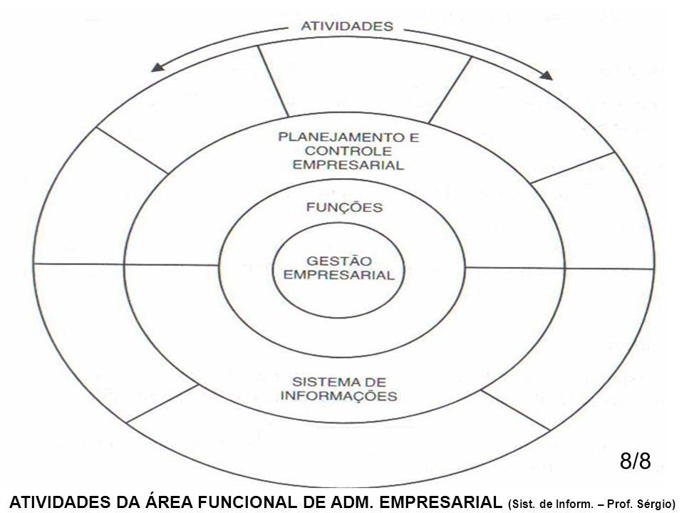 ATIVIDADES DA ÁREA FUNCIONAL DE ADM. EMPRESARIAL (Sist. de Inform. – Prof. Sérgio) 8/8