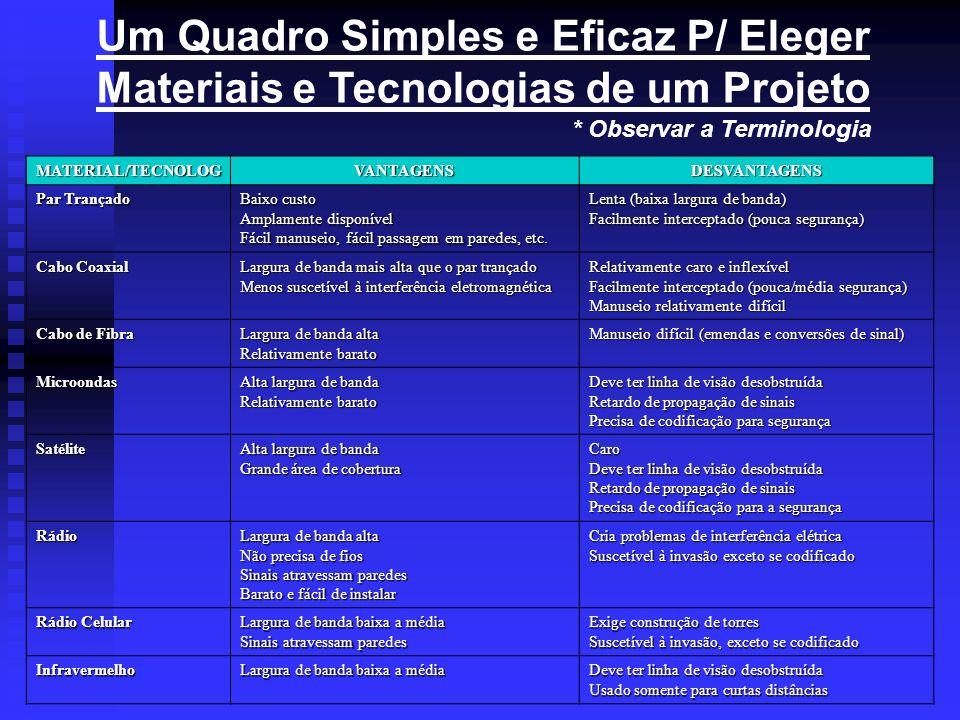 Um Quadro Simples e Eficaz P/ Eleger Materiais e Tecnologias de um Projeto * Observar a Terminologia MATERIAL/TECNOLOGVANTAGENSDESVANTAGENS Par Trança