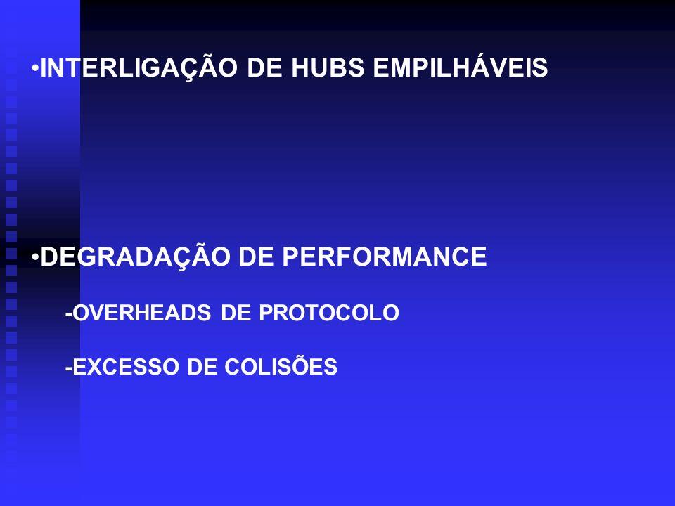 INTERLIGAÇÃO DE HUBS EMPILHÁVEIS DEGRADAÇÃO DE PERFORMANCE -OVERHEADS DE PROTOCOLO -EXCESSO DE COLISÕES