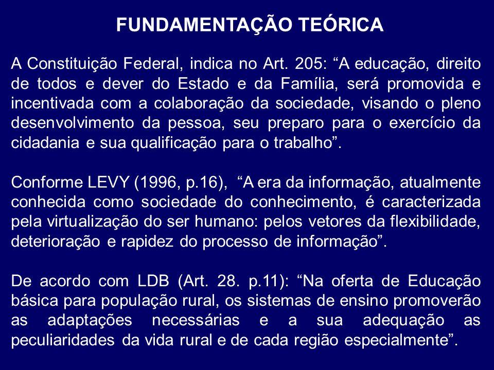 FUNDAMENTAÇÃO TEÓRICA A Constituição Federal, indica no Art. 205: A educação, direito de todos e dever do Estado e da Família, será promovida e incent