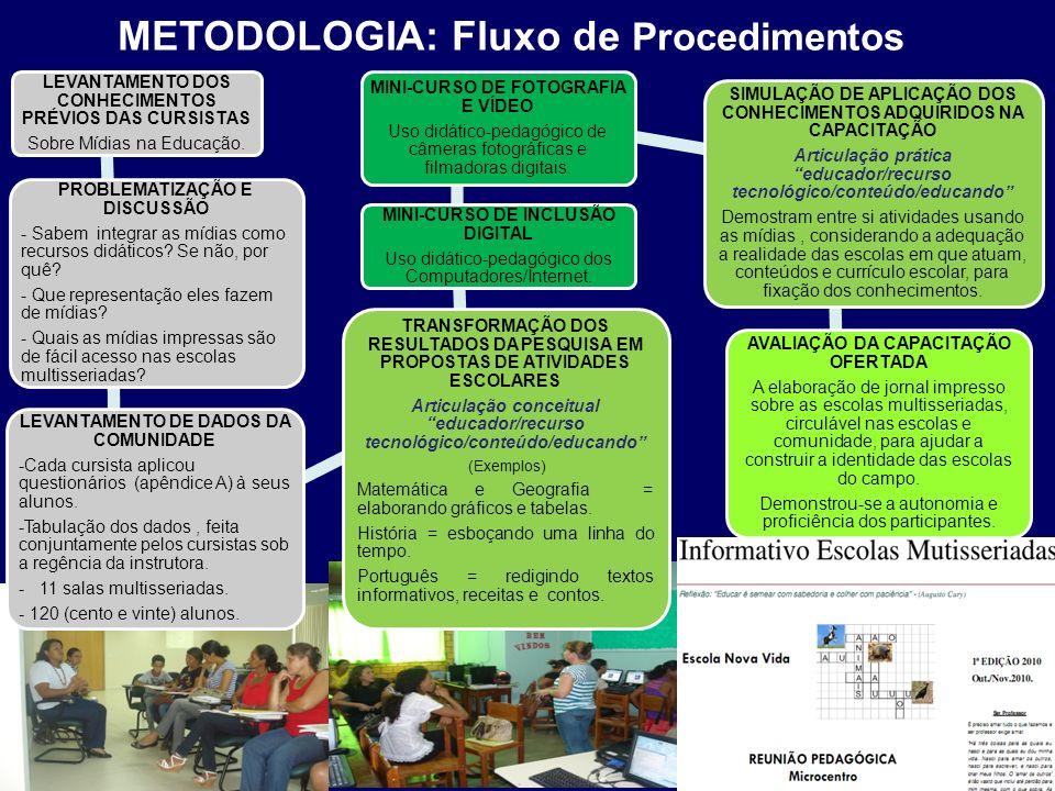 METODOLOGIA: Fluxo de Procedimentos LEVANTAMENTO DOS CONHECIMENTOS PRÉVIOS DAS CURSISTAS Sobre Mídias na Educação. PROBLEMATIZAÇÃO E DISCUSSÃO - Sabem