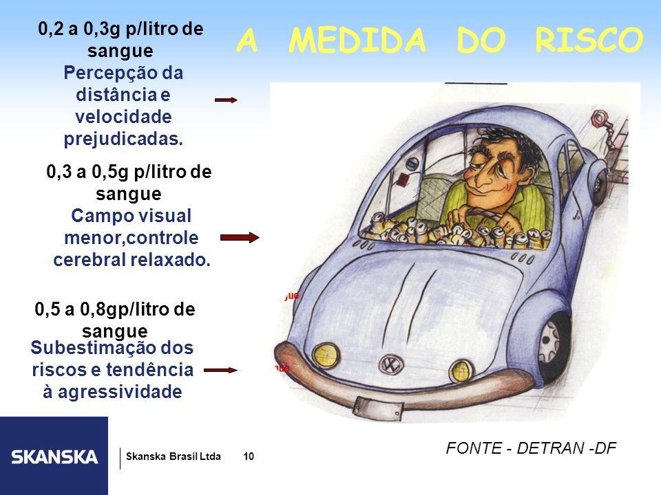 10 Skanska Brasil Ltda 10 A MEDIDA DO RISCO 0,2 a 0,3g p/litro de sangue Percepção da distância e velocidade prejudicadas. 0,3 a 0,5g p/litro de sangu