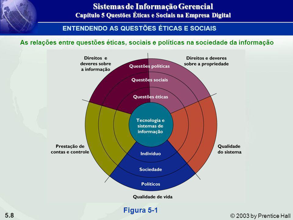 5.8 © 2003 by Prentice Hall As relações entre questões éticas, sociais e políticas na sociedade da informação Figura 5-1 Sistemas de Informação Gerenc