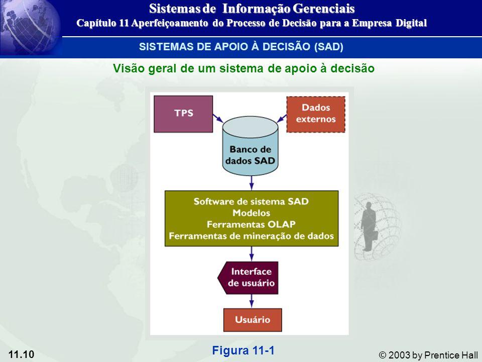 11.10 © 2003 by Prentice Hall Visão geral de um sistema de apoio à decisão Figura 11-1 Sistemas de Informação Gerenciais Capítulo 11 Aperfeiçoamento d