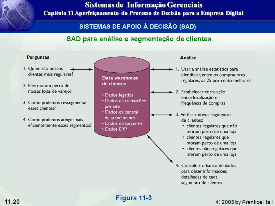 11.20 © 2003 by Prentice Hall SAD para análise e segmentação de clientes Figura 11-3 Sistemas de Informação Gerenciais Capítulo 11 Aperfeiçoamento do