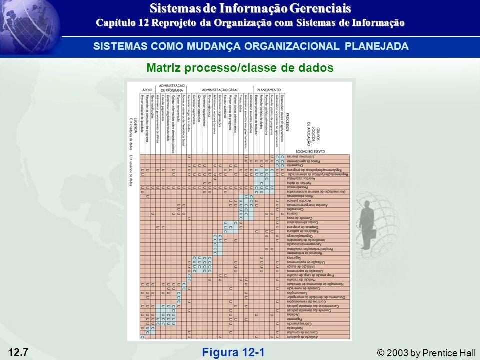 12.28 © 2003 by Prentice Hall Processo de prototipagem Figura 12-7 Sistemas de Informação Gerenciais Capítulo 12 Reprojeto da Organização com Sistemas de Informação ABORDAGENS ALTERNATIVAS AO DESENVOLVIMENTO DE SISTEMAS