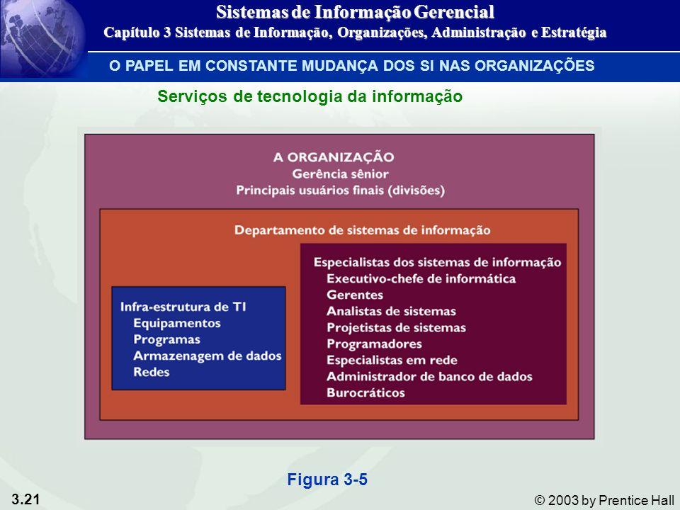 3.21 © 2003 by Prentice Hall Figura 3-5 Serviços de tecnologia da informação O PAPEL EM CONSTANTE MUDANÇA DOS SI NAS ORGANIZAÇÕES Sistemas de Informaç