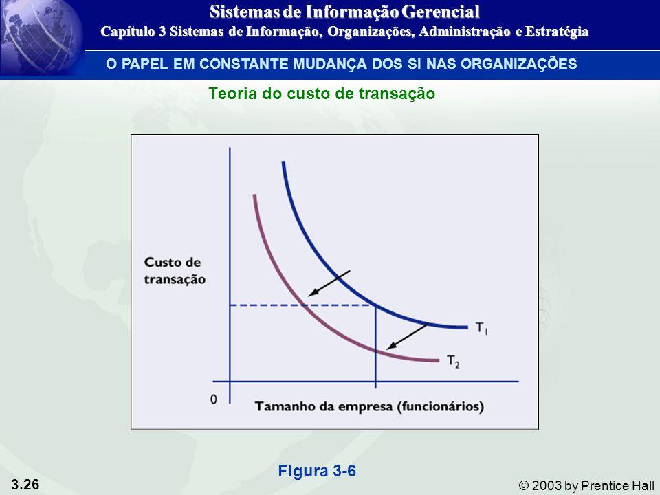 3.26 © 2003 by Prentice Hall Teoria do custo de transação Figura 3-6 O PAPEL EM CONSTANTE MUDANÇA DOS SI NAS ORGANIZAÇÕES Sistemas de Informação Geren
