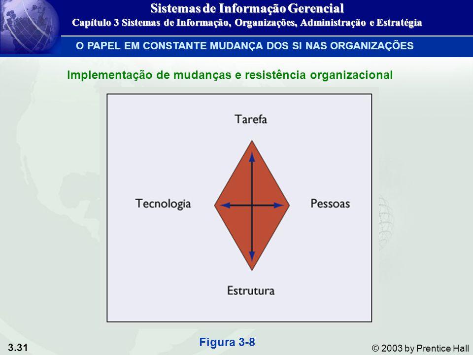 3.31 © 2003 by Prentice Hall Figura 3-8 Implementação de mudanças e resistência organizacional O PAPEL EM CONSTANTE MUDANÇA DOS SI NAS ORGANIZAÇÕES Si