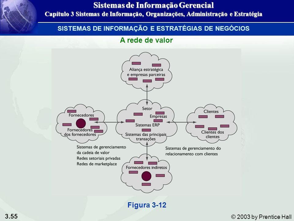 3.55 © 2003 by Prentice Hall A rede de valor Figura 3-12 SISTEMAS DE INFORMAÇÃO E ESTRATÉGIAS DE NEGÓCIOS Sistemas de Informação Gerencial Capítulo 3