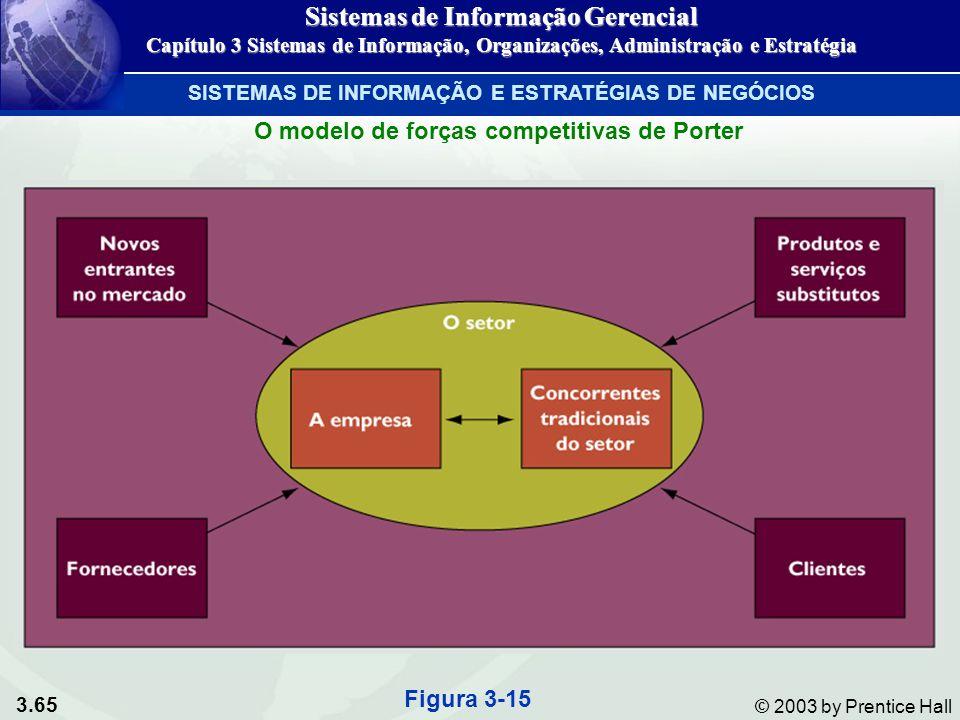 3.65 © 2003 by Prentice Hall Figura 3-15 O modelo de forças competitivas de Porter SISTEMAS DE INFORMAÇÃO E ESTRATÉGIAS DE NEGÓCIOS Sistemas de Inform