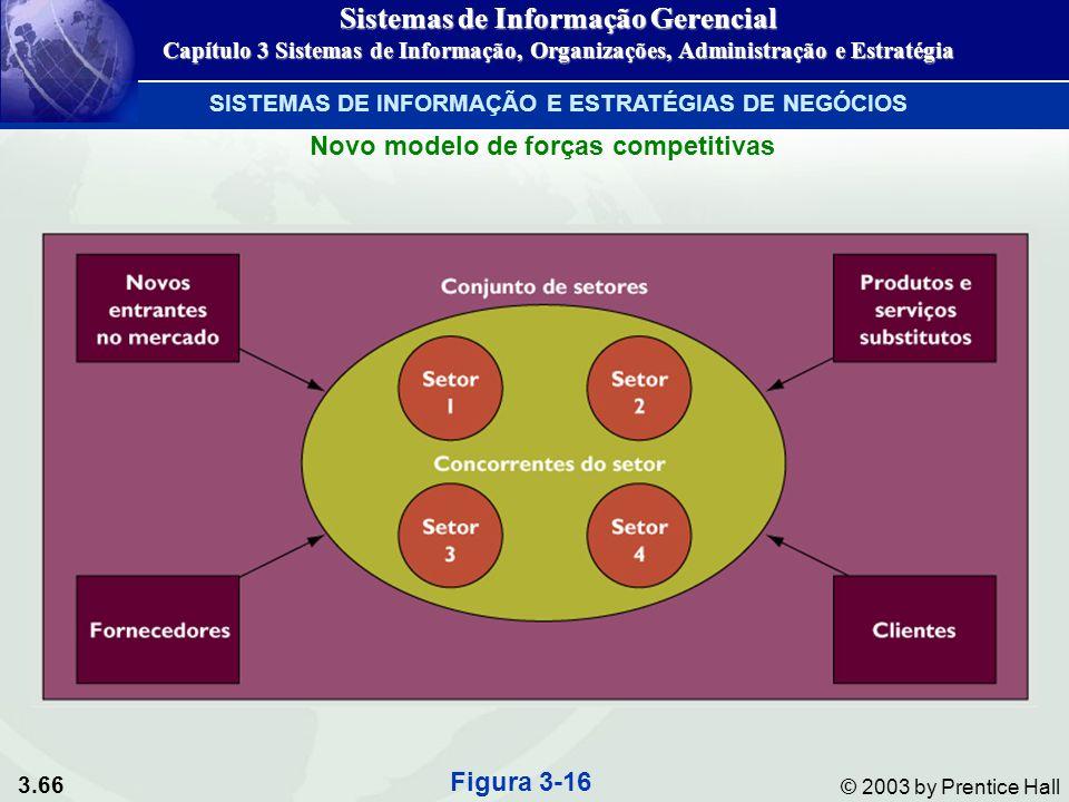 3.66 © 2003 by Prentice Hall Figura 3-16 Novo modelo de forças competitivas SISTEMAS DE INFORMAÇÃO E ESTRATÉGIAS DE NEGÓCIOS Sistemas de Informação Ge