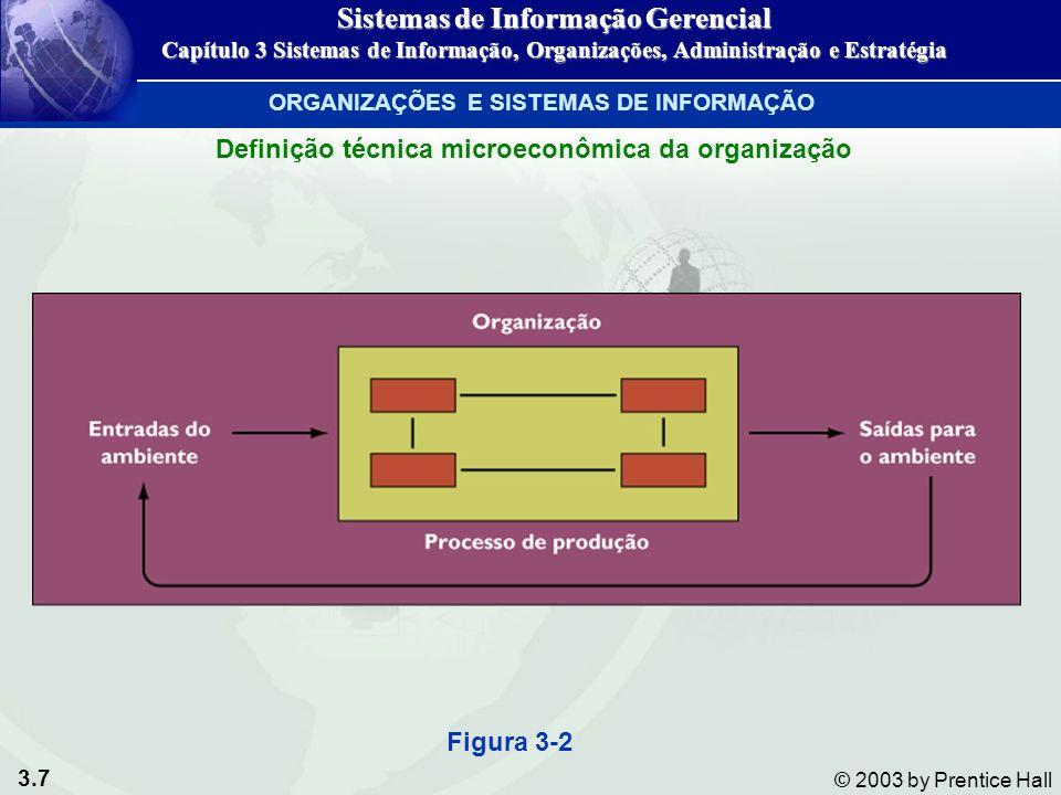 3.38 © 2003 by Prentice Hall SPT SAE SIG STC SAD SAE Nível organizacional TIPO DE DECISÃOOPERACIONALCONHECIMENTOGERENCIALESTRATÉGICO ESTRUTURADA CONTAS A RECEBER AGENDAMENTO CUSTOS ELETRÔNICO DE PRODUÇÃO SEMI-PREPARAÇÃO DO ORÇAMENTO ESTRUTURADA PROGRAMAÇÃO DE PROJETO LOCALIZAÇÃO DAS INSTALAÇÕES NÃO- ESTRUTURADA DESIGN DE PRODUTO NOVOS PRODUTOS NOVOS MERCADOS Figura 3-9 Diferentes tipos de sistemas de informação GERENTES, TOMADA DE DECISÃO E SISTEMAS DE INFORMAÇÃO Sistemas de Informação Gerencial Capítulo 3 Sistemas de Informação, Organizações, Administração e Estratégia