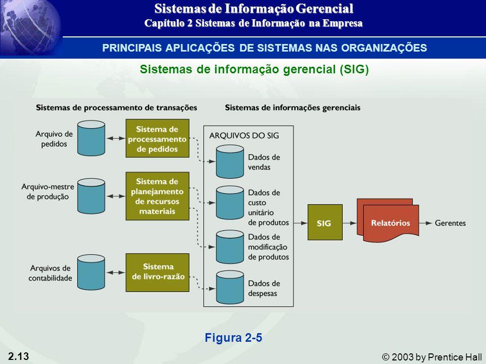2.13 © 2003 by Prentice Hall Figura 2-5 Sistemas de informação gerencial (SIG) Sistemas de Informação Gerencial Capítulo 2 Sistemas de Informação na E