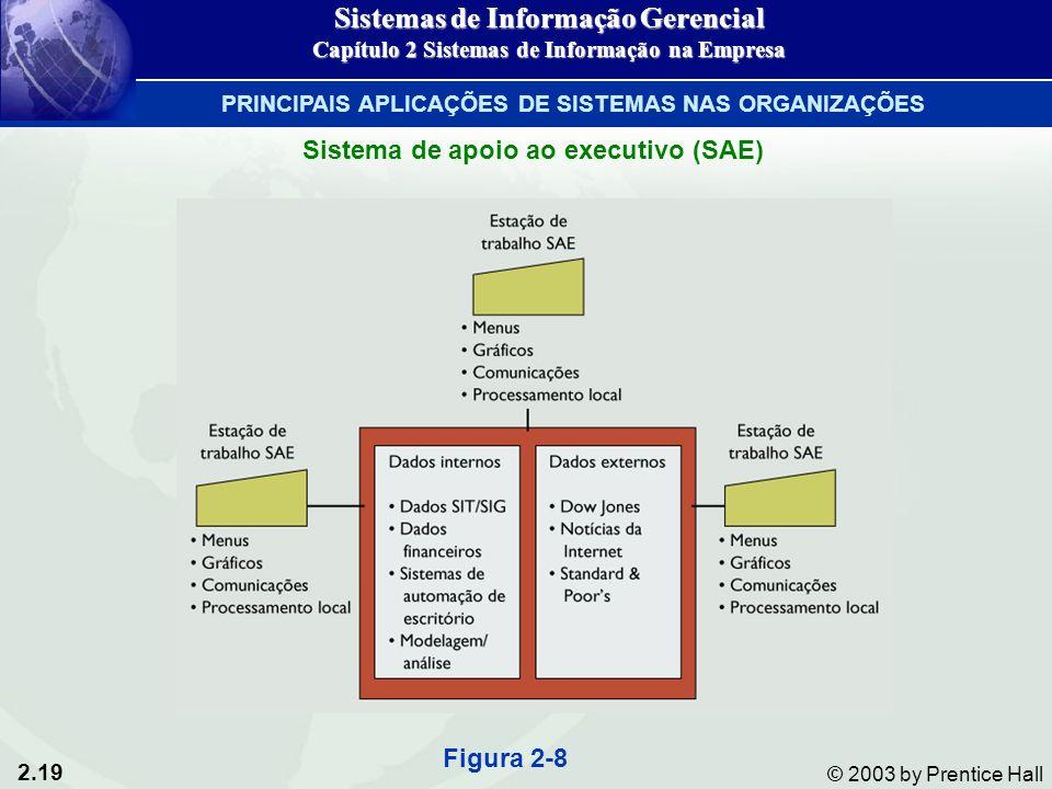 2.19 © 2003 by Prentice Hall Sistema de apoio ao executivo (SAE) Figura 2-8 Sistemas de Informação Gerencial Capítulo 2 Sistemas de Informação na Empresa PRINCIPAIS APLICAÇÕES DE SISTEMAS NAS ORGANIZAÇÕES