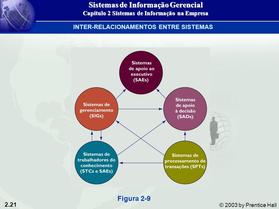2.21 © 2003 by Prentice Hall INTER-RELACIONAMENTOS ENTRE SISTEMAS Figura 2-9 Sistemas de Informação Gerencial Capítulo 2 Sistemas de Informação na Empresa