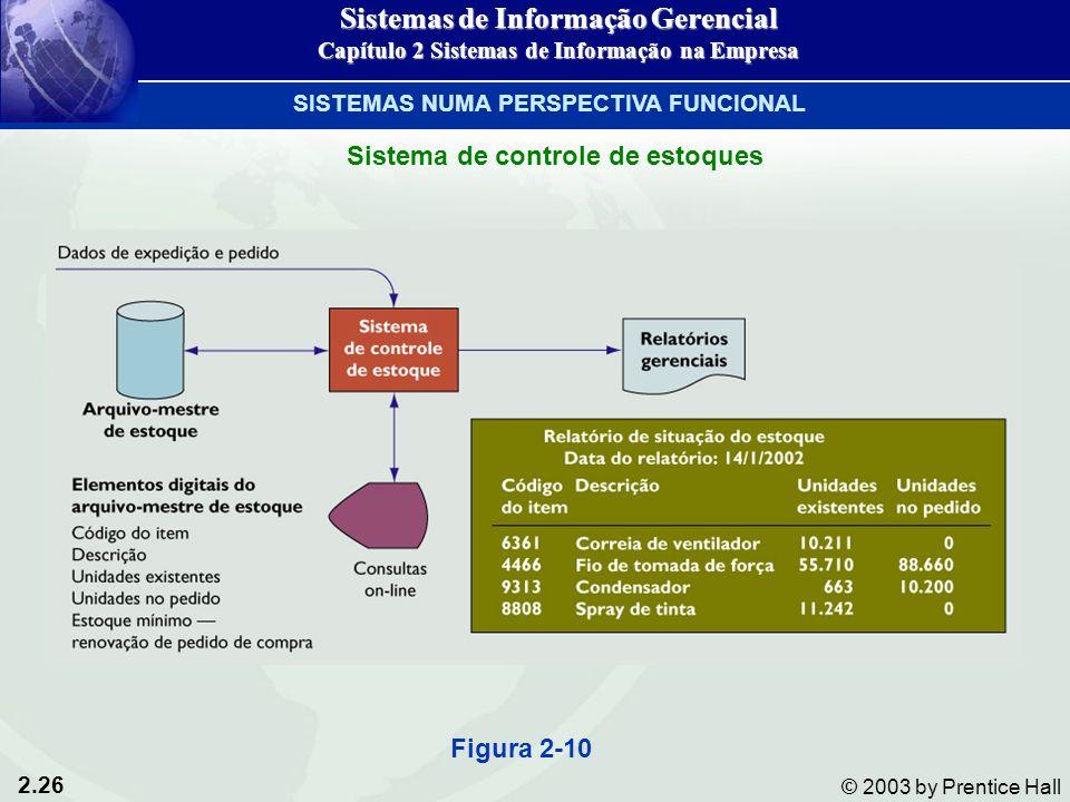 2.26 © 2003 by Prentice Hall Sistema de controle de estoques Figura 2-10 Sistemas de Informação Gerencial Capítulo 2 Sistemas de Informação na Empresa