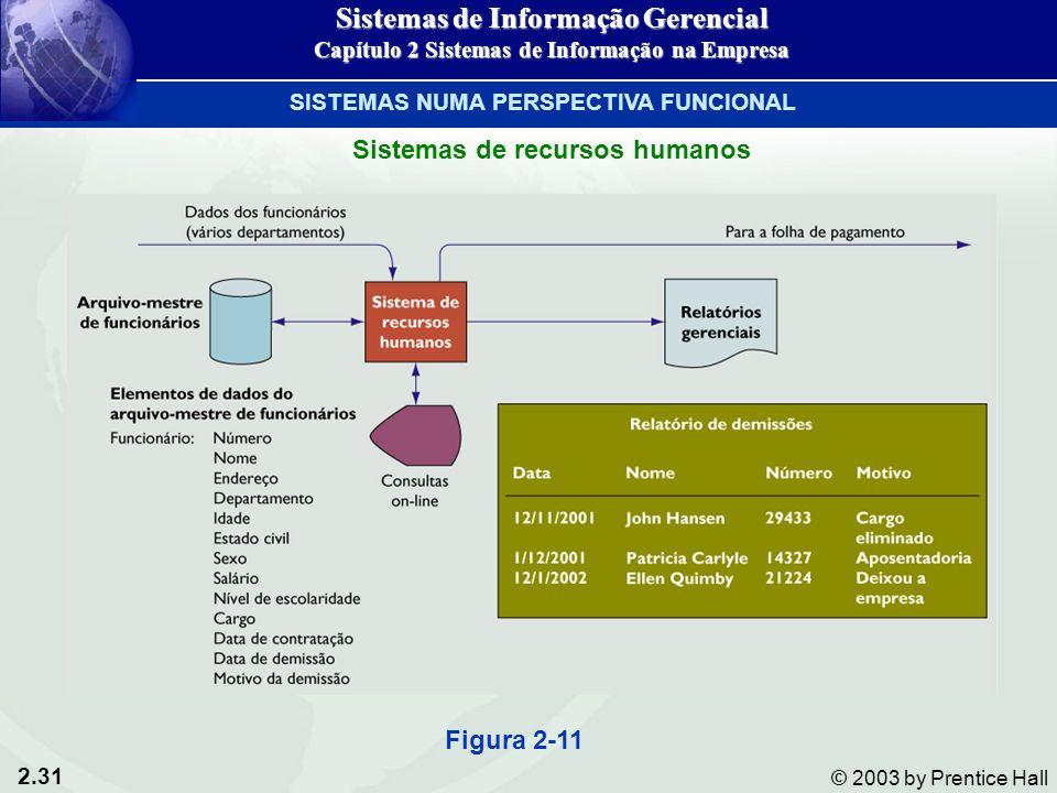 2.31 © 2003 by Prentice Hall Figura 2-11 Sistemas de Informação Gerencial Capítulo 2 Sistemas de Informação na Empresa SISTEMAS NUMA PERSPECTIVA FUNCIONAL Sistemas de recursos humanos