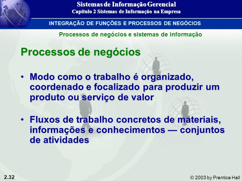 2.32 © 2003 by Prentice Hall Processos de negócios Modo como o trabalho é organizado, coordenado e focalizado para produzir um produto ou serviço de v