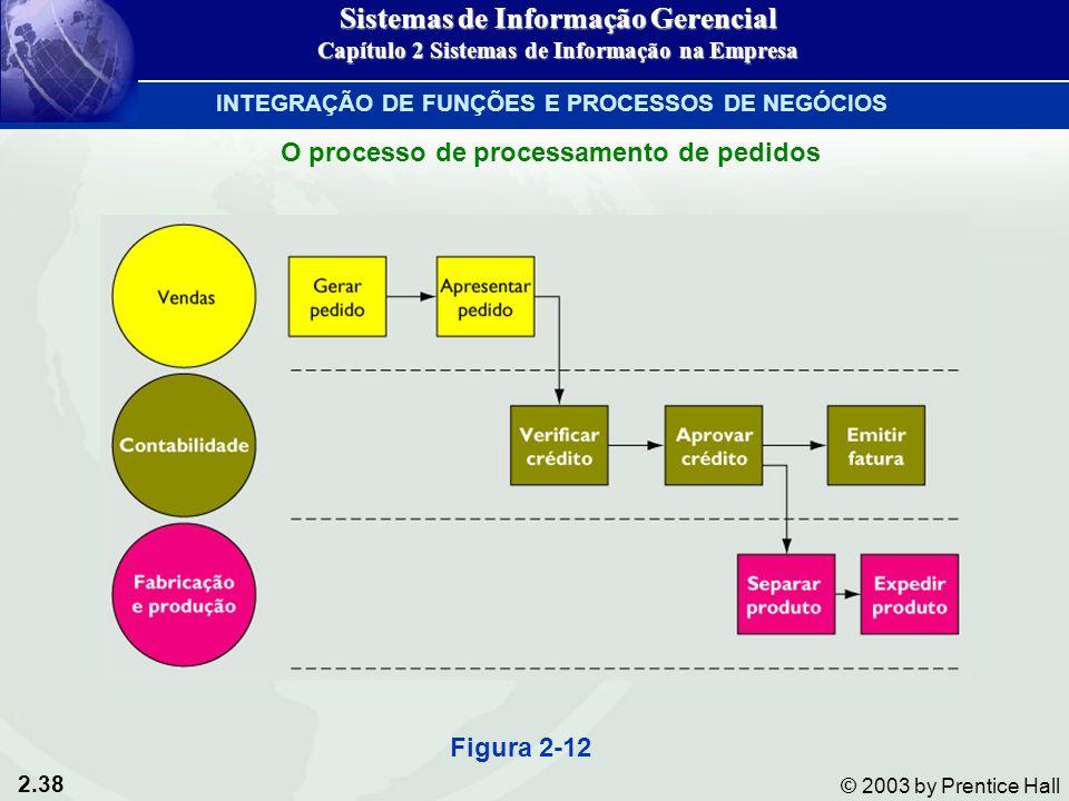 2.38 © 2003 by Prentice Hall Figura 2-12 O processo de processamento de pedidos Sistemas de Informação Gerencial Capítulo 2 Sistemas de Informação na Empresa INTEGRAÇÃO DE FUNÇÕES E PROCESSOS DE NEGÓCIOS