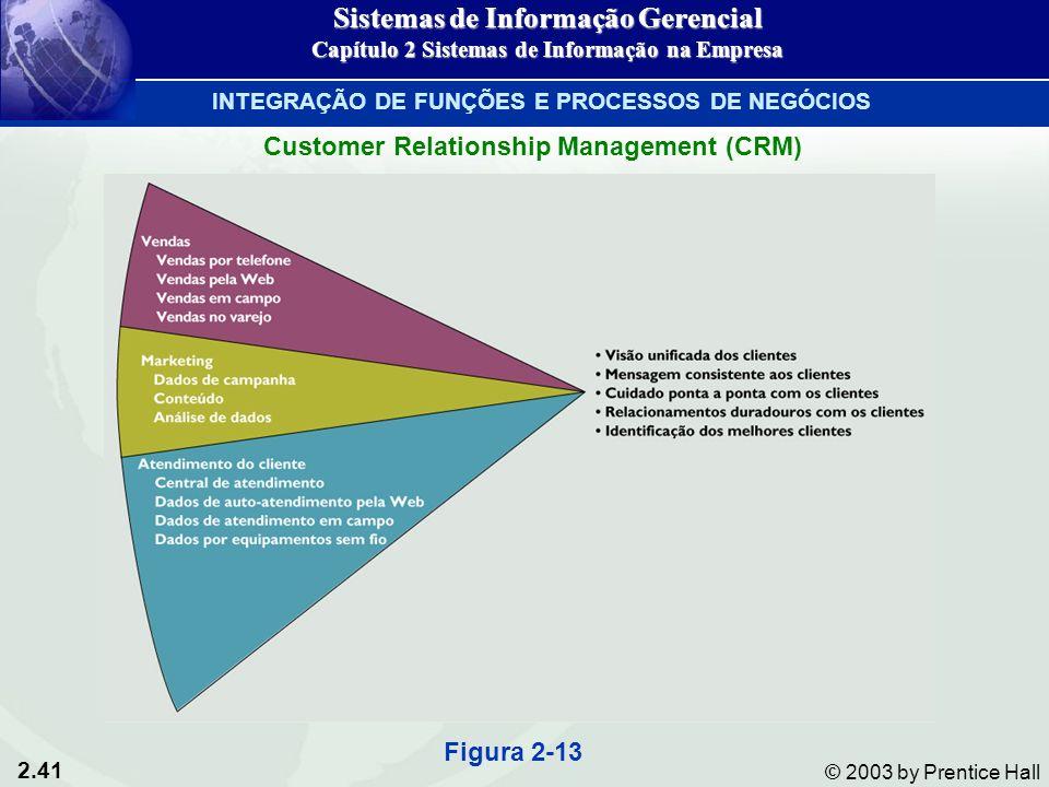 2.41 © 2003 by Prentice Hall Customer Relationship Management (CRM) Figura 2-13 Sistemas de Informação Gerencial Capítulo 2 Sistemas de Informação na Empresa INTEGRAÇÃO DE FUNÇÕES E PROCESSOS DE NEGÓCIOS