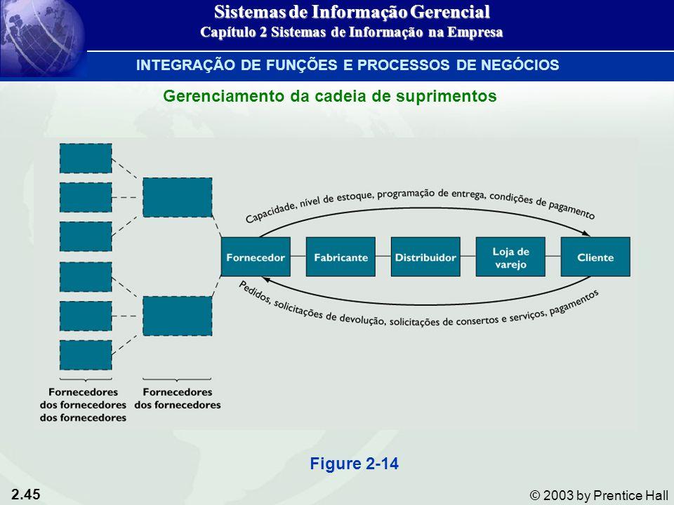 2.45 © 2003 by Prentice Hall Figure 2-14 Sistemas de Informação Gerencial Capítulo 2 Sistemas de Informação na Empresa INTEGRAÇÃO DE FUNÇÕES E PROCESS
