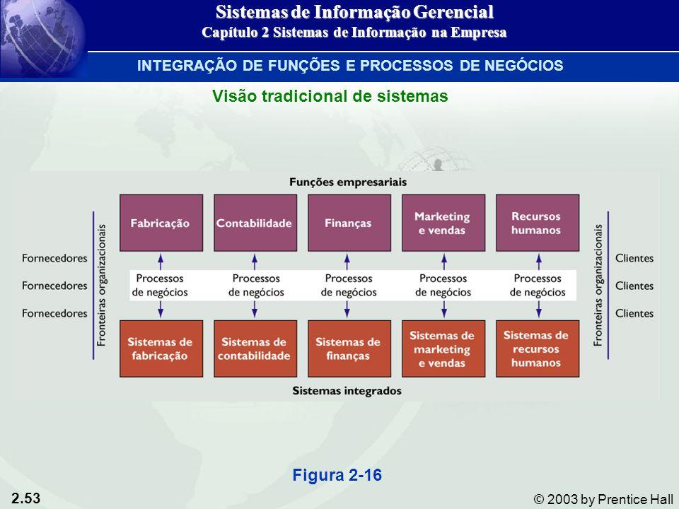 2.53 © 2003 by Prentice Hall Figura 2-16 Sistemas de Informação Gerencial Capítulo 2 Sistemas de Informação na Empresa INTEGRAÇÃO DE FUNÇÕES E PROCESSOS DE NEGÓCIOS Visão tradicional de sistemas