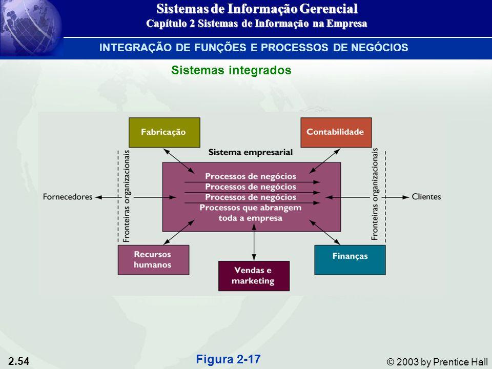 2.54 © 2003 by Prentice Hall Figura 2-17 Sistemas integrados Sistemas de Informação Gerencial Capítulo 2 Sistemas de Informação na Empresa INTEGRAÇÃO