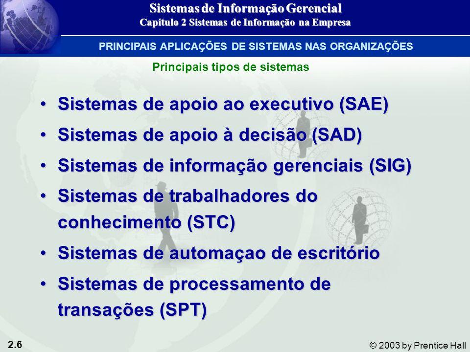 2.6 © 2003 by Prentice Hall Principais tipos de sistemas Sistemas de apoio ao executivo (SAE)Sistemas de apoio ao executivo (SAE) Sistemas de apoio à decisão (SAD)Sistemas de apoio à decisão (SAD) Sistemas de informação gerenciais (SIG)Sistemas de informação gerenciais (SIG) Sistemas de trabalhadores do conhecimento (STC)Sistemas de trabalhadores do conhecimento (STC) Sistemas de automaçao de escritórioSistemas de automaçao de escritório Sistemas de processamento de transações (SPT)Sistemas de processamento de transações (SPT) Sistemas de Informação Gerencial Capítulo 2 Sistemas de Informação na Empresa PRINCIPAIS APLICAÇÕES DE SISTEMAS NAS ORGANIZAÇÕES