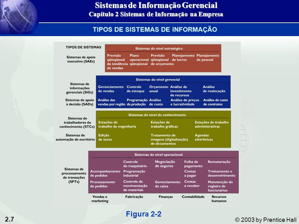 2.7 © 2003 by Prentice Hall TIPOS DE SISTEMAS DE INFORMAÇÃO Figura 2-2 Sistemas de Informação Gerencial Capítulo 2 Sistemas de Informação na Empresa