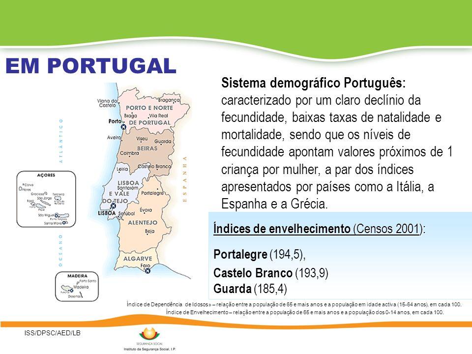 ISS/DPSC/AED/LB EM PORTUGAL Sistema demográfico Português: caracterizado por um claro declínio da fecundidade, baixas taxas de natalidade e mortalidade, sendo que os níveis de fecundidade apontam valores próximos de 1 criança por mulher, a par dos índices apresentados por países como a Itália, a Espanha e a Grécia.
