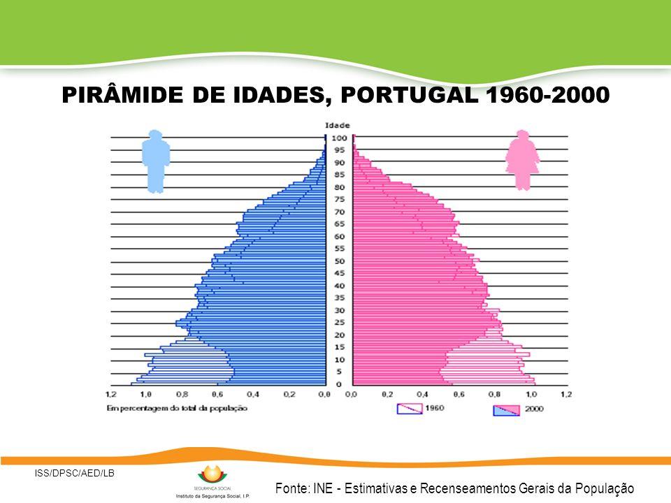 ISS/DPSC/AED/LB 6 EVOLUÇÃO DA POPULAÇÃO DOS 0-14 ANOS E 65 E MAIS ANOS Fonte: Censos 1970,1981, 1991 e 2001