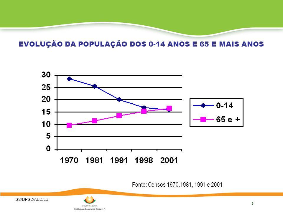 ISS/DPSC/AED/LB REPARTIÇÃO DA POPULAÇÃO POR GRANDES GRUPOS ETÁRIOS (1970-2001) Grupos etários Jovens (0-14 anos) Adultos (15-64 Anos) Idosos (65 e + Anos) 197028,561,99,7 198125,563,011,4 199120,066,413,8 200116,067,516,4