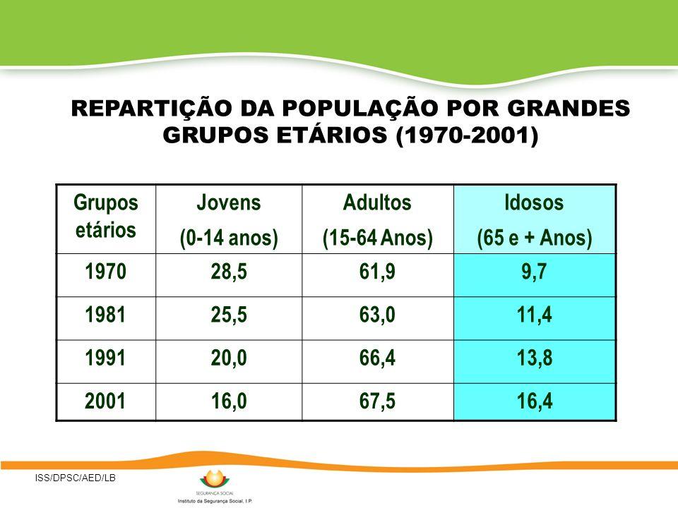 ISS/DPSC/AED/LB REPARTIÇÃO DA POPULAÇÃO POR GRANDES GRUPOS ETÁRIOS (1970-2001) Grupos etários Jovens (0-14 anos) Adultos (15-64 Anos) Idosos (65 e + A