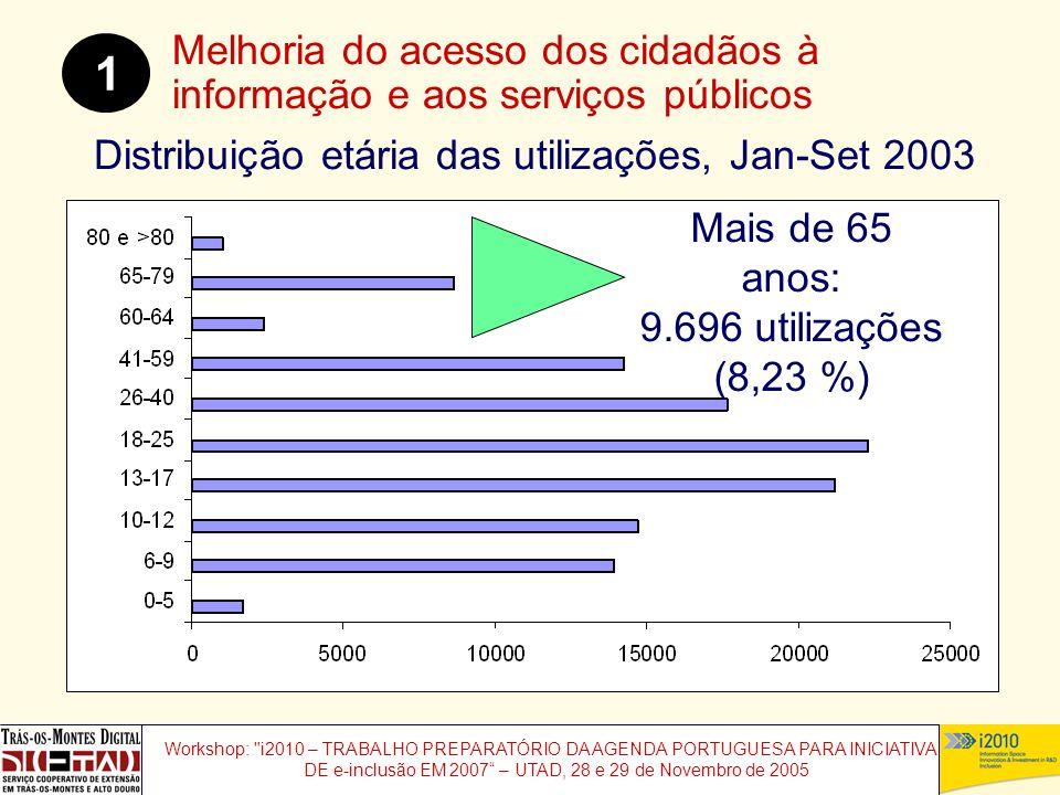 Workshop: i2010 – TRABALHO PREPARATÓRIO DA AGENDA PORTUGUESA PARA INICIATIVAS DE e-inclusão EM 2007 – UTAD, 28 e 29 de Novembro de 2005 Distribuição etária das utilizações, Jan-Set 2003 Melhoria do acesso dos cidadãos à informação e aos serviços públicos 1 Mais de 65 anos: 9.696 utilizações (8,23 %)